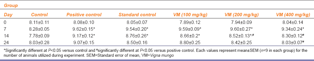 Table 1: Effect of VMHA and celecoxib on knee joint diameter