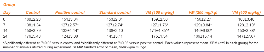Table 3: Effect of VMHA and celecoxib on grip strength