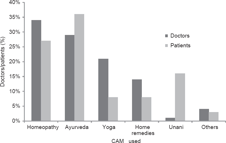 Figure 1: Utilization pattern of complementary and alternative medicine among doctors and patients