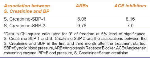 Table 4*: S. Creatinine and BP in patients receiving ARBs and ACE inhibitors