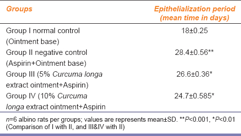 Table 2: Effect of curcumin containing ethanolic extract obtained from <i>Curcuma longa</i> in wound retardation by aspirin on Epithelialization period in excision wound model in rats