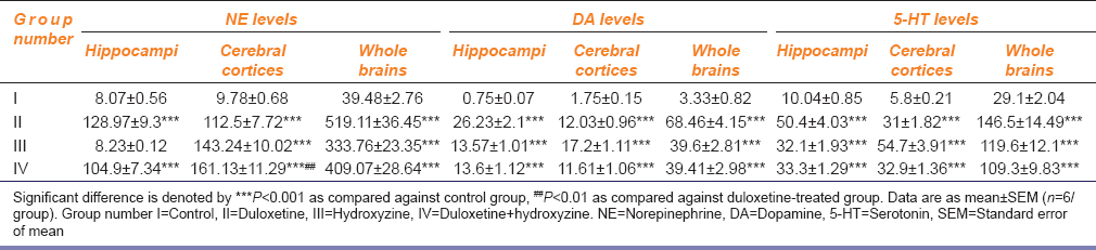 Table 3: Effect of duloxetine and hydroxyzine on brain monoamine levels (ng/g) in mice