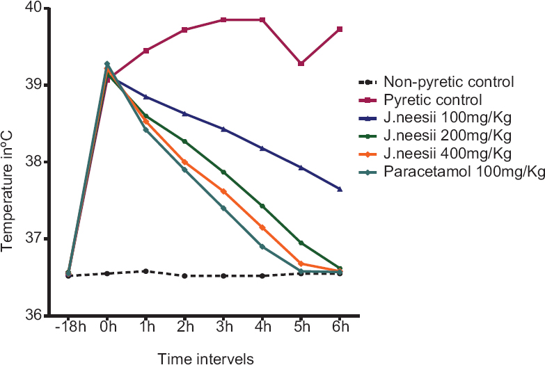 Figure 1: Antipyretic activity of Justicia neesii on yeast induced pyrexia in rats