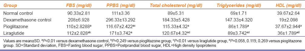 Table 2: Effect of liraglutide on blood sugar levels and lipids in rats (<i>n</i>=6 per group)
