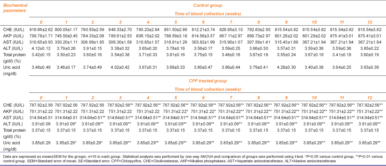 Table 2: Biochemical parameters (mean±SE) of control and CPF treated indigenous chicken