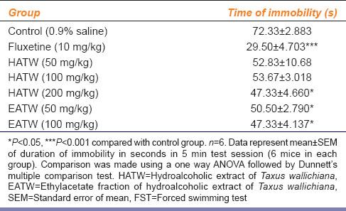 Table 5: Antidepressant activity of <i>Taxus wallichiana</i> in experimental mice during FST