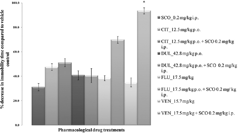 Figure 3: Forced swim test in mice. All values are represented as mean ± standard error of the mean; <i>n</i> = 6, *represents significant difference (<i>P</i> < 0.05) of the combination of venlafaxine and scopolamine compared with venlafaxine <i>per se</i> and scopolamine <i>per se</i> using analysis of variance Tukey's <i>post-hoc</i> test