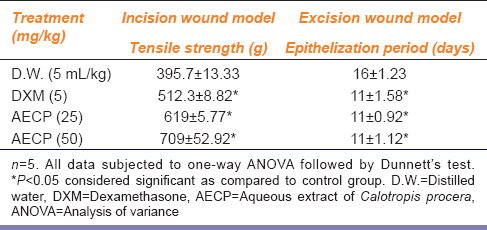 Table 2: Effect of AECP on tensile strength in incision wound model and epithelization period in excision wound model