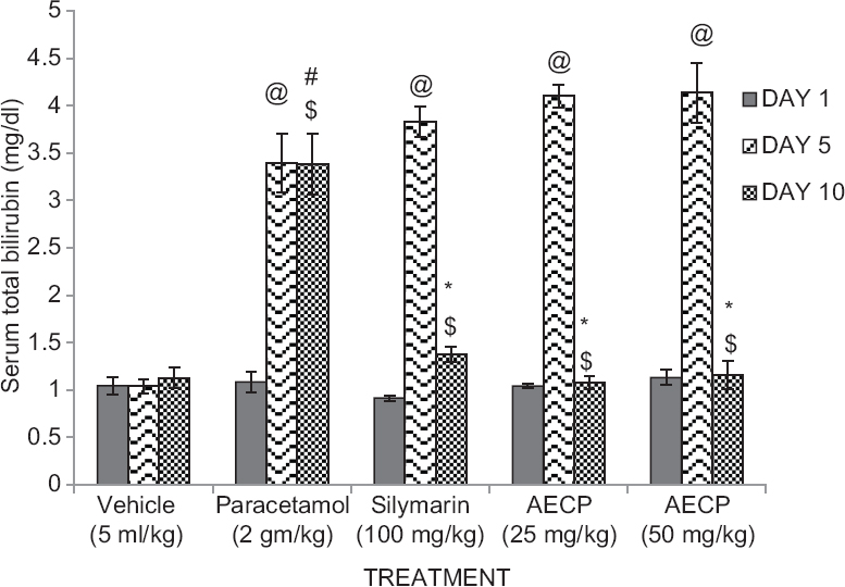 Figure 1: Effect of aqueous extract of <i>Calotropis procera</i> (AECP) on serum total bilirubin levels in paracetamol treated rats on day 1, 5, and 10 (n = 5. All data subjected to one-way analysis of variance followed by Dunnett's test. #<i>P</i> < 0.05 considered significant as compared to control group.*<i>P</i> < 0.05 considered significant as compared to phenylhydrazine group. @<i>P</i> < 0.05 considered significant as compared to day 1. $<i>P</i> < 0.05 considered significant to day 5)