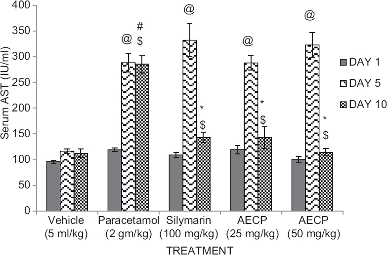 Figure 3: Effect of aqueous extract of <i>Calotropis procera</i> on serum aspartate transaminase levels in paracetamol treated rats on day 1, 5, and 10 (<i>n</i> = 5. All data subjected to one-way analysis of variance followed by Dunnett's test. #<i>P</i> < 0.05 considered significant as compared to control group. *<i>P</i> < 0.05 considered significant as compared to phenylhydrazine group. @<i>P</i> < 0.05 considered significant as compared to day 1. $<i>P</i> < 0.05 considered significant to day 5)