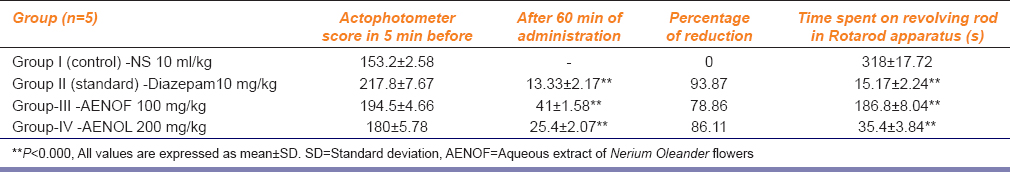 Table 1: Effect of AENOF on locomotor activity in actophotometer and muscle coordination on the Rotarod apparatus
