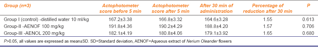 Table 2: Effect of AENOF on locomotor activity in actophotometer after giving the extract directly into the muscle