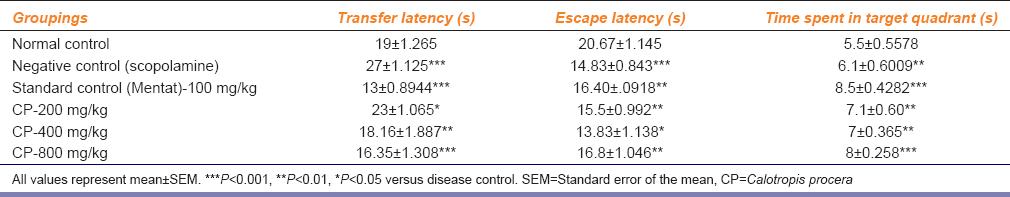 Table 1: Effect of CP-200, 400 and 800 mg/kg dose on transfer latency, escape latency, and time spent on target quadrant (Q4) using scopolamine-induced amnesia model in rats