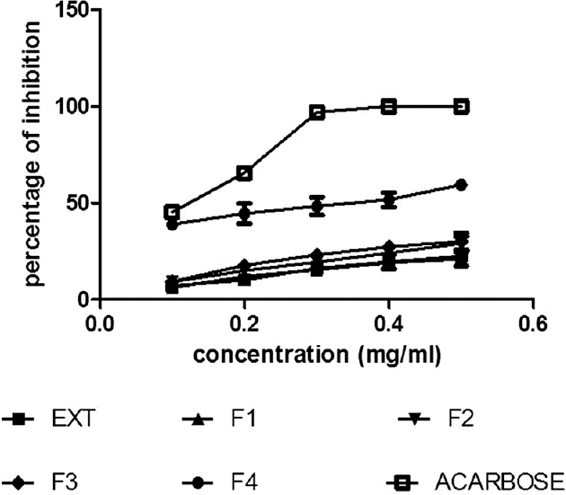 Figure 4: α-amylase inhibition of <i>Celosia argentea</i> extract and fractions