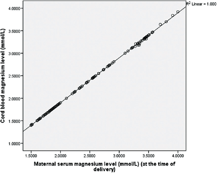 Figure 3: Scatter/Dot: Correlation of cord blood magnesium level with maternal serum magnesium level (at the time of delivery).Pearson Correlation Coefficient, R=1.000, P=0.000 (P is significant)
