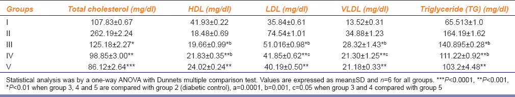 Table 2: Effect of polyherbal formulation on lipid profile of STZ induced rats after 28 days