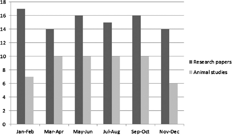 Figure 2: Issue wise distribution of research papers and animal studies in 2013
