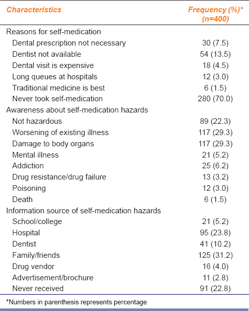 Table 3: Practice and awareness of self-medication for dental ailments among study participants