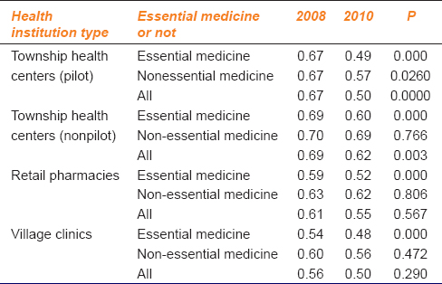 Table 2: Retail prices changes at four types of health institutions