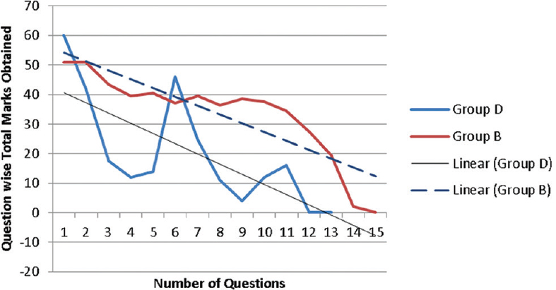 Figure 1: Relationship between total marks obtained by students and difficulty level of questions in structured oral examination by Examiners B and D