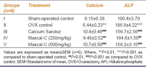 Table 5: Effect of Maxcal-C on serum calcium and ALP in OVX-induced osteoporosis in rats