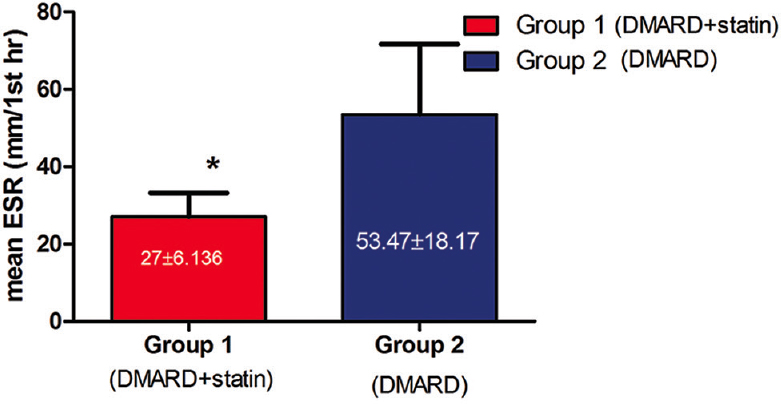 Figure 3: Mean levels of disease activity score 28 in group 1 and group 2 after 6 months of therapy. All values are represented as mean ± standard deviation; <i>n</i> = 30, *represents significant difference (<i>P</i> < 0.05) using Student's unpaired <i>t</i>-test