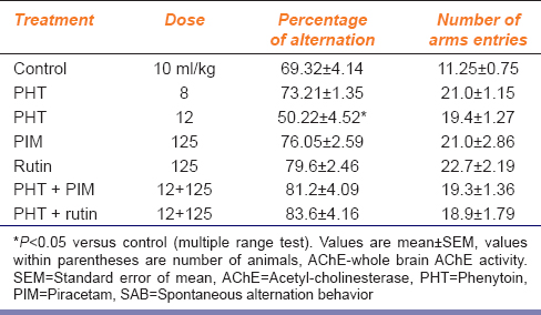 Table 2: Effect of chronic PHT and PIM on SAB