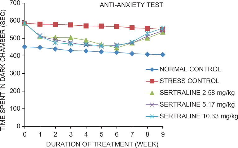 Figure 4: Different doses of sertraline showing effect on time spent in dark chamber in rats subjected to antianxiety test (one-way ANOVA followed by <i>post-hoc</i> Tukey's range tests;<i> P </i>< 0.05)