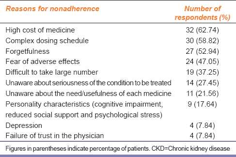 Table 2: Reasons for nonadherence to medication in patients of CKD (<i>n</i>=51)