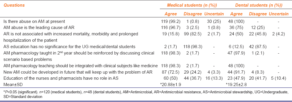 Table 2: Attitude of the students about education for antimicrobial stewardship