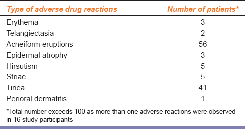 Table  1: Adverse reactions observed with use of corticosteroids  (<i>n</i>=100)
