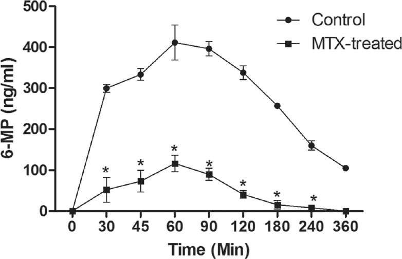 Figure 3: Plasma concentration-time profile of 6-mercatopurine after oral administration of azathioprine (50 mg/kg) to rats