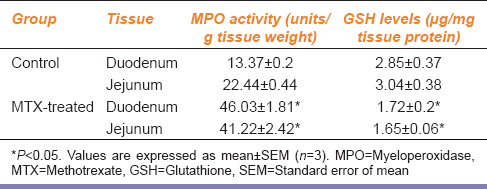 Table 2: Effect of methotrexate administration on myeloperoxidase activity and glutathione levels in intestinal tissue in rats
