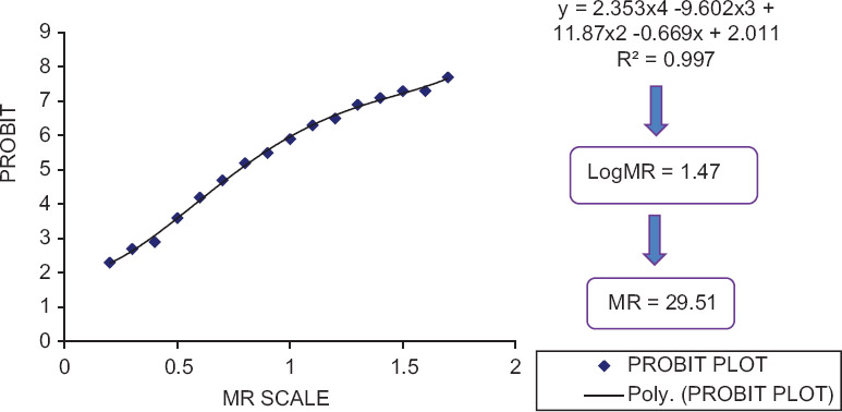 Evaluation of cytochrome P450 2C9 activity in normal