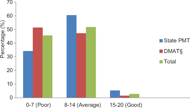 Figure 1: Comparison of pharmacotherapeutics knowledge of some nonemergency conditions between state PMT versus DMAT students (<i>n</i> = 112). PMT: Pre-medical Test, DMAT: Dental and Medical Admission Test, <sup>§</sup><i>P</i> > 0.05, statistically not significant versus state PMT (Pearson's Chi-square test)
