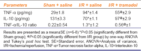 Table 2: Effect of ischemia/reperfusion-induced liver injury and i.p. administration of tramadol. (50 mg/kg, single dose) on inflammatory cytokines (tumor necrosis factor-alpha), anti-inflammatory mediator. (interleukin-10) in liver tissue