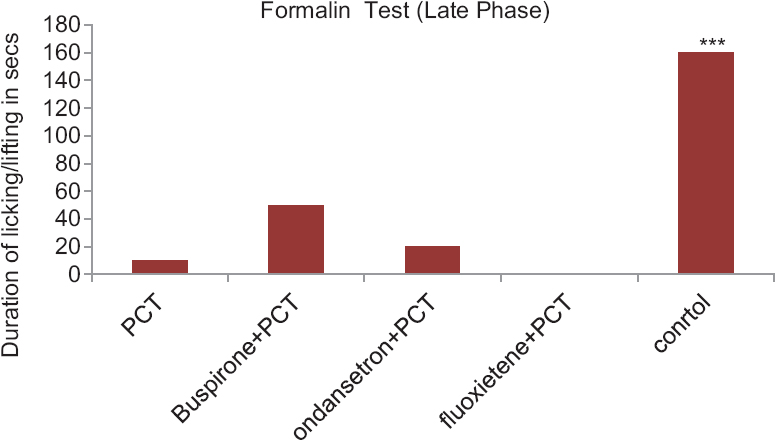 Figure 2: Anti-nociceptive activity of Paracetamol with drugs acting on serotonergic system in albino mice in formalin-induced paw-licking test-late phase. Control group compared with rest of the treated groups. Significance at *<i>P</i> < 0.05; **<i>P</i> < 0.01; ***<i>P</i> < 0.001