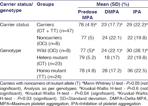 Table 2: ABCB1 genotype and phenotypic parameters in health subject taking clopidogrel