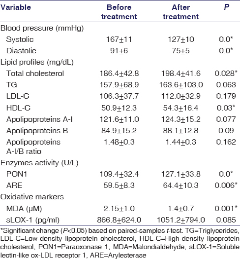 Table 1: Comparisons of variables before and after carvedilol treatment