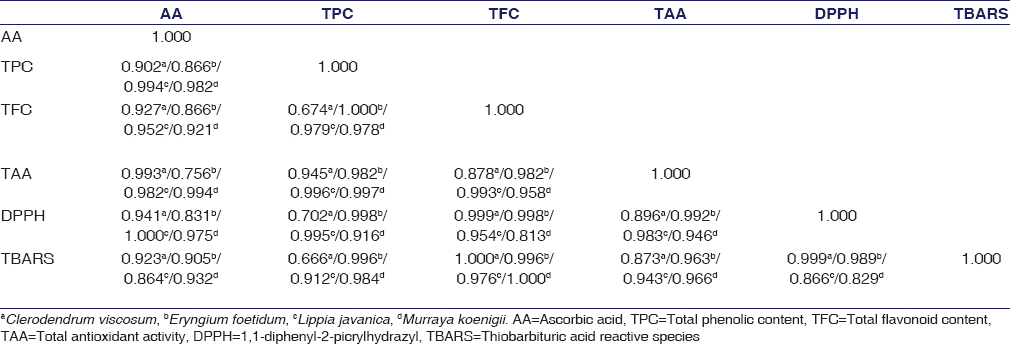 Table 3: Pearson's correlation between the phytochemical contents of antioxidant activity in the plant extracts of <i>Clerodendrum viscosum</i>, <i>Eryngium foetidum</i>, <i>Lippia javanica</i>, and <i>Murraya koenigii</i>