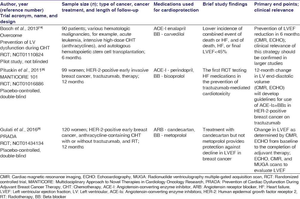 Table 1: Randomized controlled trials evaluating the role of heart failure pharmacotherapy for the prevention of chemotherapy-mediated cardiotoxicity