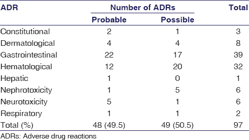 Table 1: Causality assessment of categorized adverse drug reaction by Naranjo's Algorithm