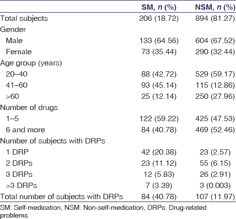 Table 1: Study population characteristics and drug-related problems
