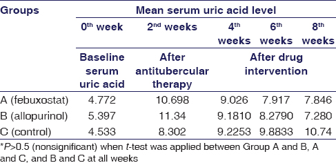 what foods reduce uric acid in the body supplement to lower uric acid levels normal level of uric acid in females