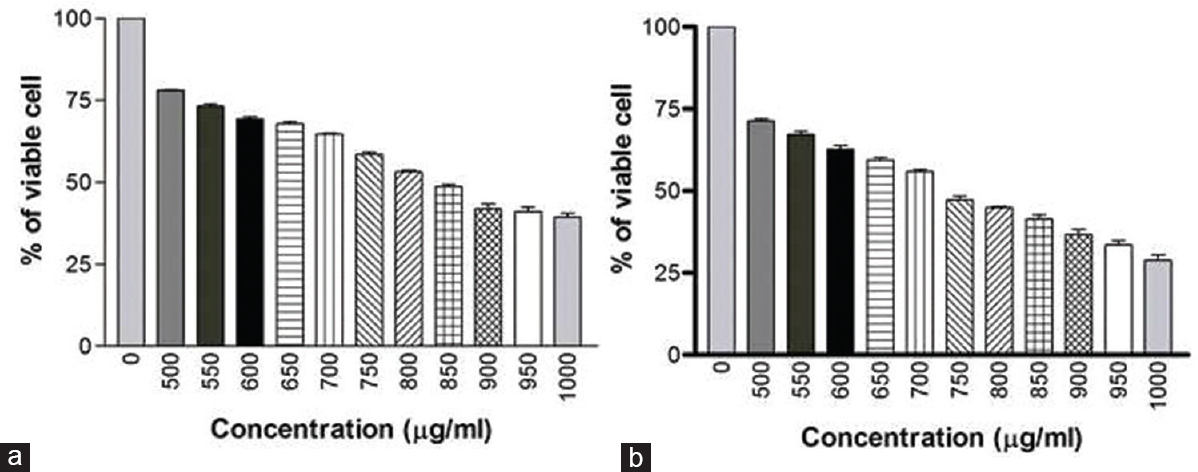 Figure 1: (a) Cytotoxic effect of AB venom on MDA-MB-231 cells at 24 h treatment (b) Cytotoxic effect of AB venom on MDA-MB-231 cells at 48 h treatment