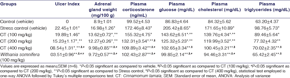 Table 5: Effect of the <i>Cinnamomum tamala</i> extract on the ulcer index, adrenal gland weight, plasma corticosterone, glucose, cholesterol, and triglycerides in rats