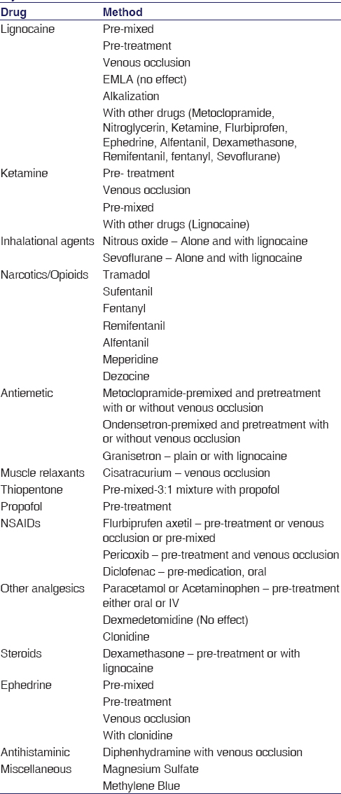 Table 2: Drugs used to alleviate pain on propofol injection