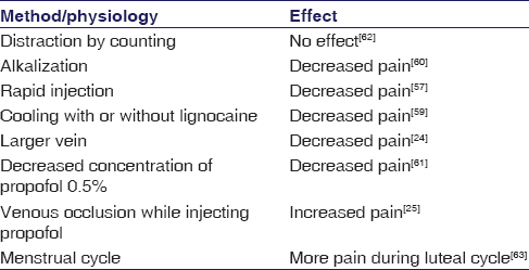 Table 3: Different factors and interventions that affect the incidence of pain on propofol injection