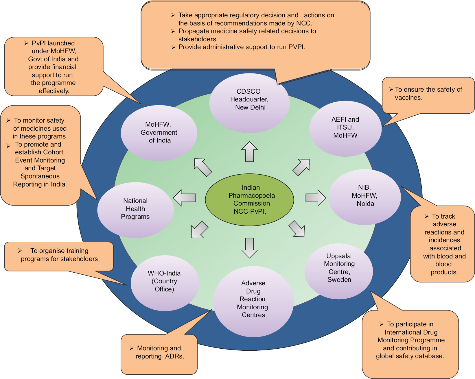 Figure 3: Coordination of Indian Pharmacopoeia Commission with other organizations