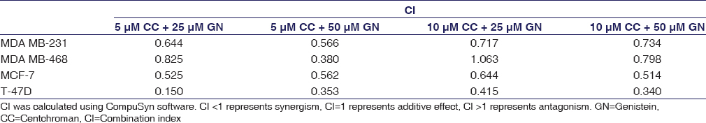 Table 1: Combination index values for combined treatments of centchroman and genistein in human breast cancer cells